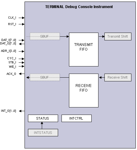 TERMINAL        Block       Diagram      Online Documentation for Altium
