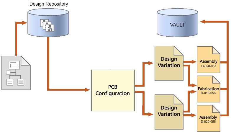 Walk Through the Board Design Release Process | Online Documentation ...