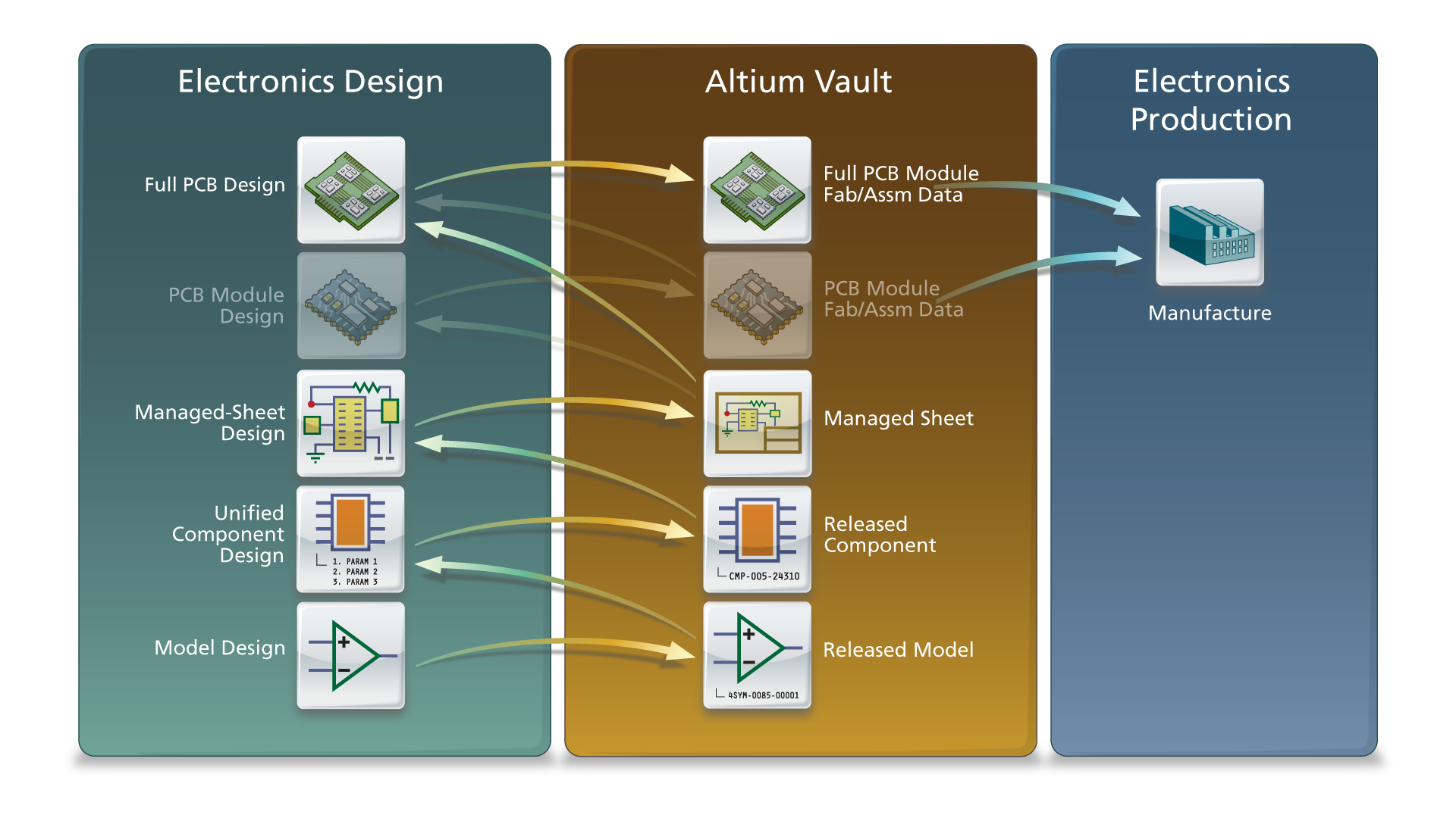 vault driven electronics design online documentation for altium