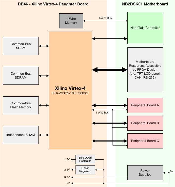 Functional Overview of the DB46 Xilinx Virtex-4 SX Daughter Board | Online  Documentation for Altium ProductsAltium TechDocs