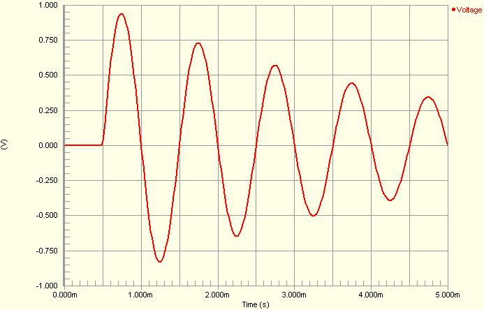 VSIN - Sinusoidal Voltage Source Model | Online