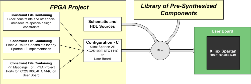 How it Works - Configurations and Constraint Files | Online