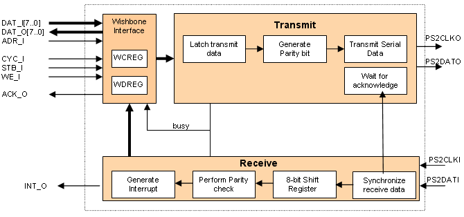 ps2 w block diagram online documentation for altium products rh techdocs altium com Lenovo Laptop Keyboard Layout Diagram Computer Keyboard Layout Diagram