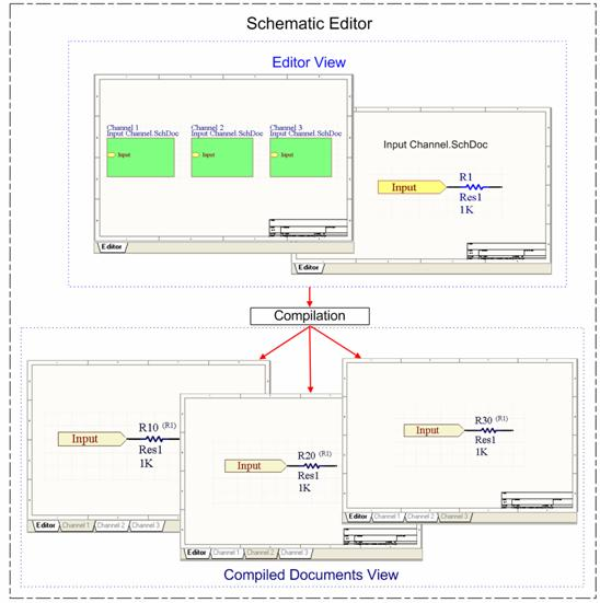 If there are no channels in your design, there is only one Compiled Document  per Schematic Document.