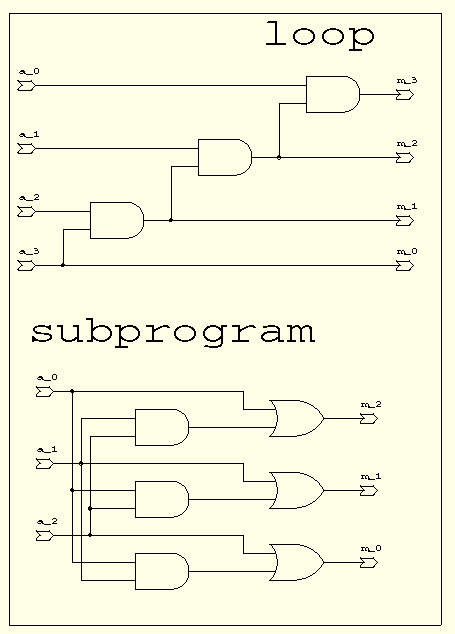 VHDL Synthesis Reference   Online Documentation for Altium